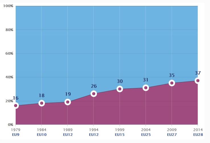 Gender Balance 2014